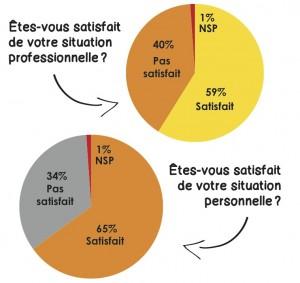 PDC 58 sondage